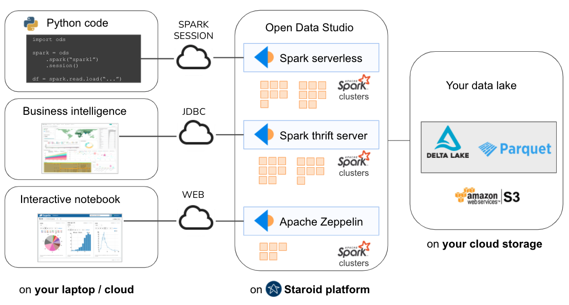 Spark use case